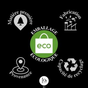 infographie de l'emballage écologique